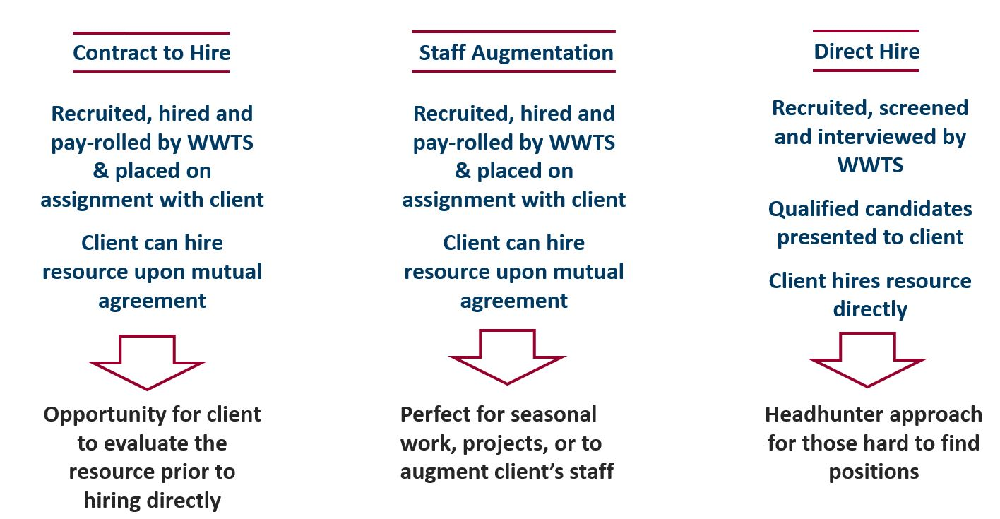 Staffing Options Worldwide Techservices
